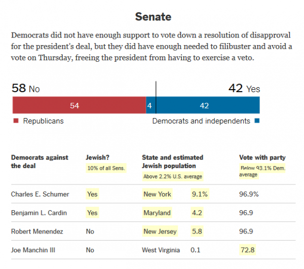 New york times congressional jew tracker iran deal senate