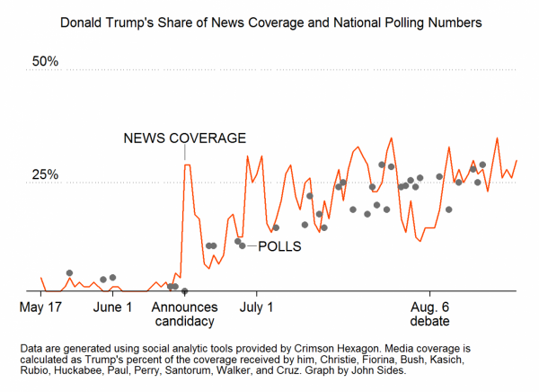 donald trump share of the news cycle