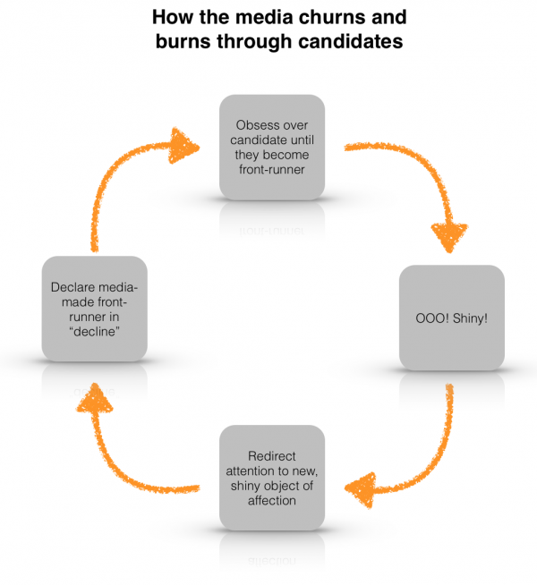 how the media churns and burns through candidates