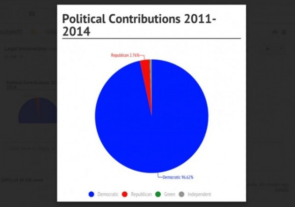 Cornell Sun Faculty Political Donations by dollar pie chart w border
