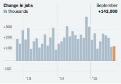 NYT changes in jobs chart october 2015
