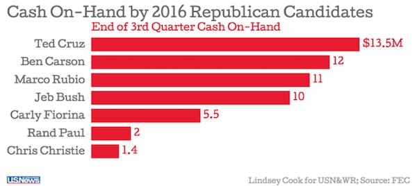 Q3 GOP cash on hand october 2015