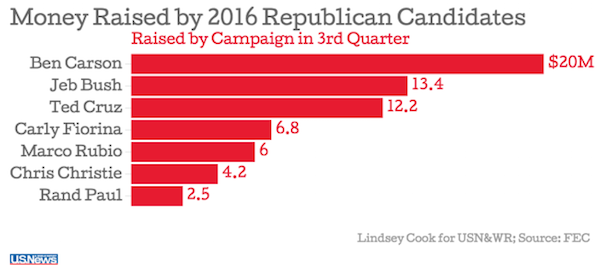 Q3 GOP fundraising october 2015