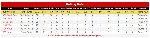 RCP Polls Republican Nomination 10-22-2015