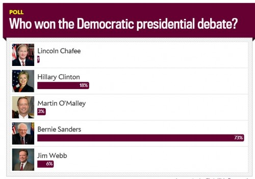 http://www.slate.com/articles/news_and_politics/politics/2015/10/democratic_debate_who_won_vote_in_our_poll.html