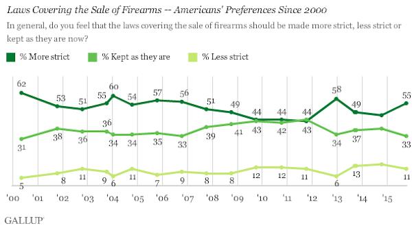 gallup gun chart october 2015