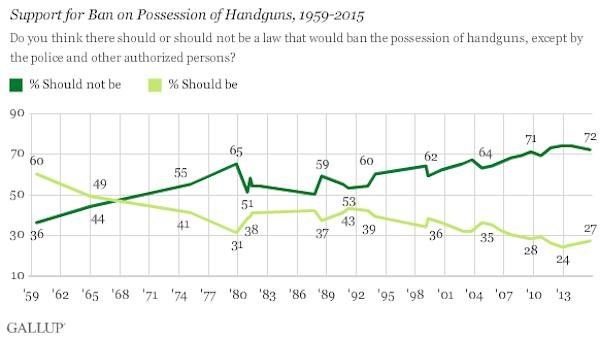 gallup handgun possession october 2015 chart