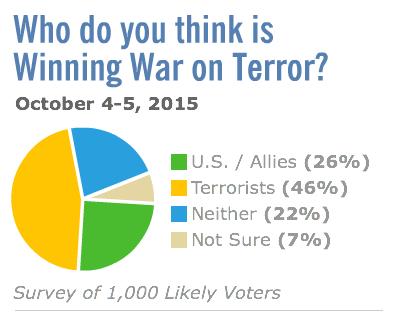 who is winning the war on terror rasmussen