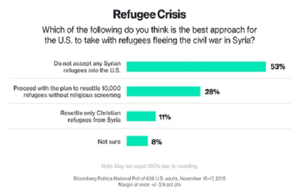 http://www.bloomberg.com/politics/articles/2015-11-18/bloomberg-poll-most-americans-oppose-syrian-refugee-resettlement