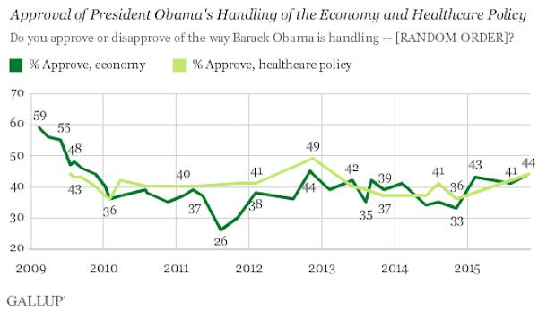 november 16 obama approval