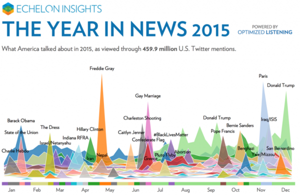 2015 in tweets