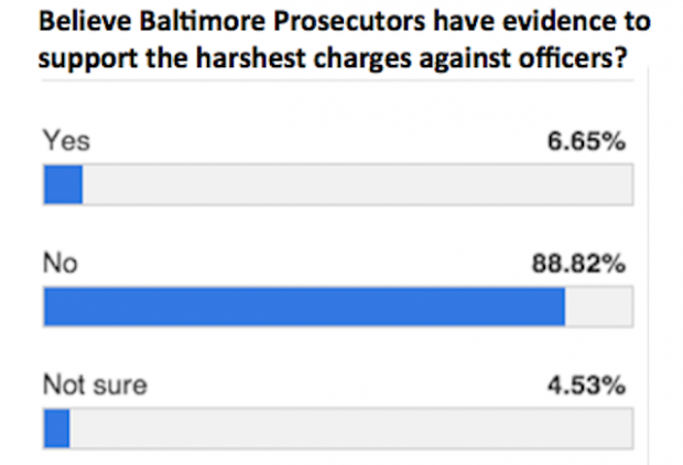 Baltimore-Sun-Freddie-Gray-poll-620x422
