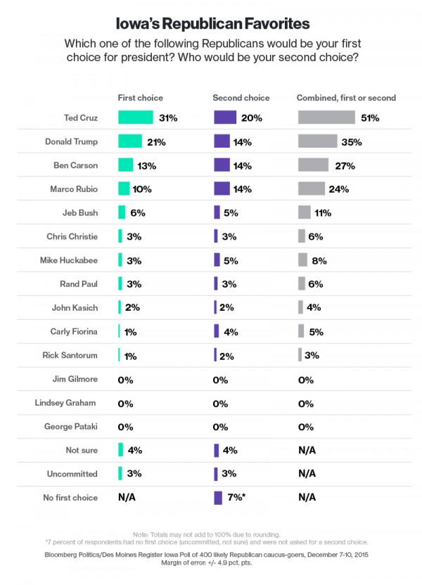 http://www.bloomberg.com/politics/articles/2015-12-12/cruz-soars-to-front-of-the-pack-in-iowa-poll-trump-support-stays-flat-ii3p88rp