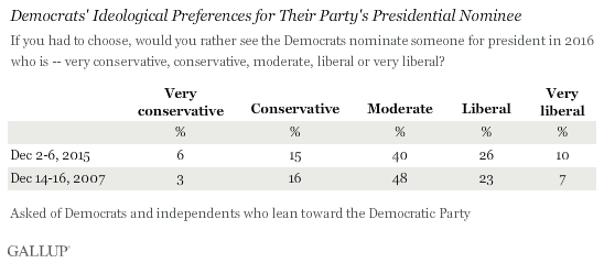 http://www.gallup.com/poll/187901/republicans-again-desire-conservative-presidential-nominee.aspx?g_source=Election%202016&g_medium=newsfeed&g_campaign=tiles
