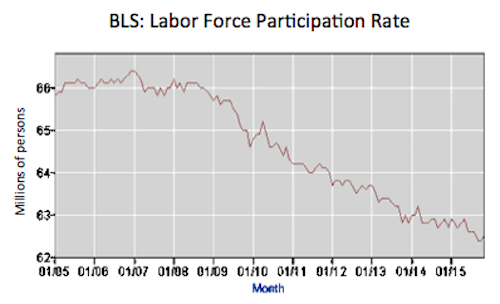 BLS Labor Participation