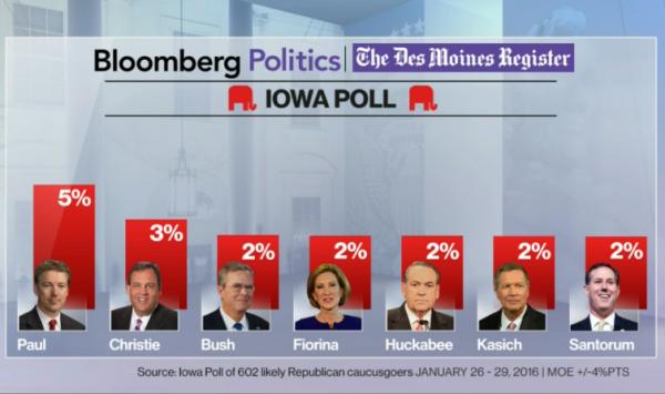 Des Moine Register Final Poll Republicans all