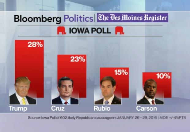 Des Moine Register Final Poll Republicans