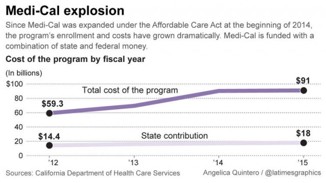 LI #06 la-g-me-medical-growth-cost-20151228