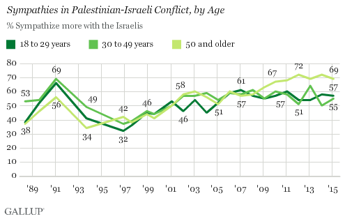 http://www.gallup.com/poll/181745/older-americans-grown-especially-supportive-israel.aspx?g_source=israel&g_medium=search&g_campaign=tiles