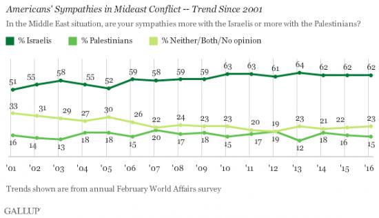 Gallup Israel February 2016 - Israel v Palestinians