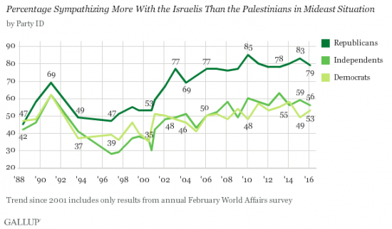 Gallup Israel February 2016 - Support Israel over Palestinians by Party