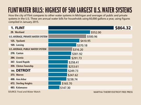 LI #21 Flint Water Rates