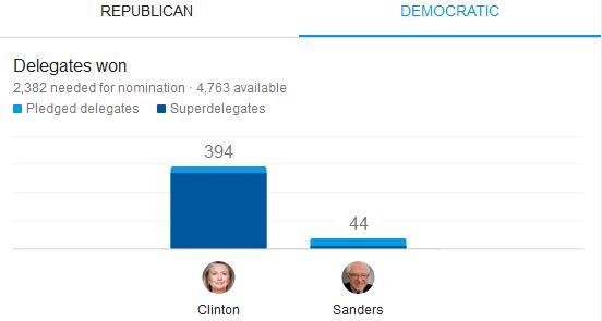 New Hampshire Democrat Delegates Delegate Count - Delegates and superdelegates