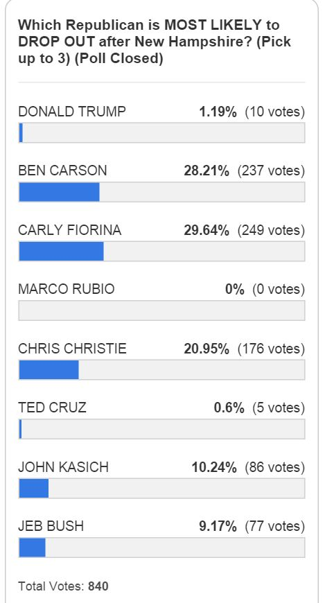Reader Poll Who Will Drop Out after New Hampshire
