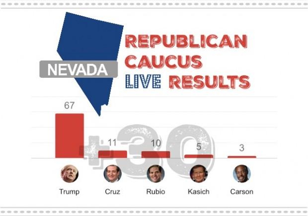 live results nevada republican caucus 2016 winner loser delegates