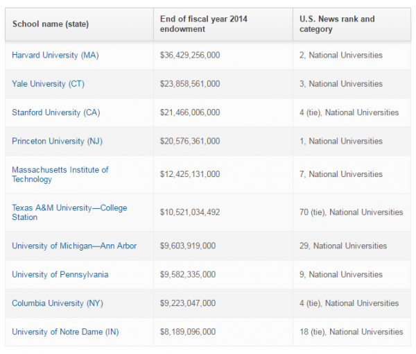 http://www.usnews.com/education/best-colleges/the-short-list-college/articles/2015/10/06/10-universities-with-the-largest-endowments