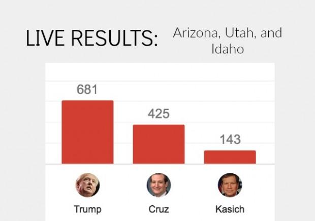 live results idaho caucus arizona primary utah caucus winners
