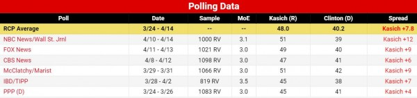 http://www.realclearpolitics.com/epolls/2016/president/us/general_election_kasich_vs_clinton-5162.html