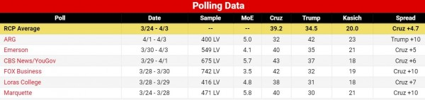 http://www.realclearpolitics.com/epolls/2016/president/wi/wisconsin_republican_presidential_primary-3763.html