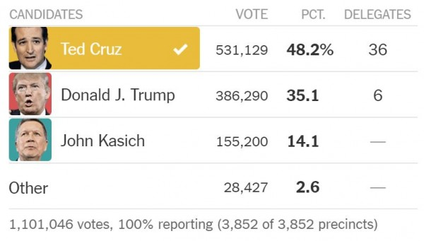 Wisconsin Republican Primary 2016 Results