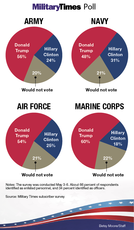Military Times | Donald Trump | Hillary Clinton