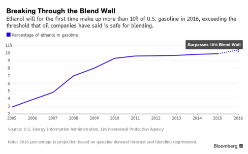 http://www.bloomberg.com/news/articles/2015-12-01/there-goes-the-blend-wall-keeping-more-ethanol-out-of-gasoline