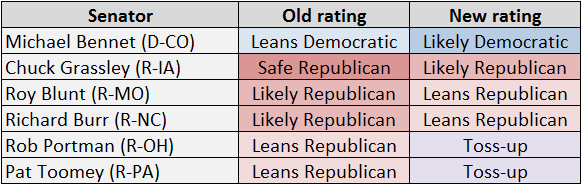 http://www.centerforpolitics.org/crystalball/articles/senate-governor-2016-several-ratings-move-toward-democrats/