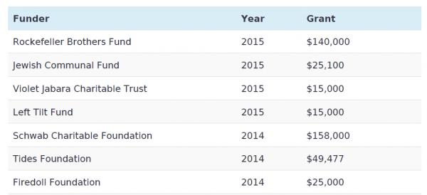 NGO Monitor JVP Report, Major funders