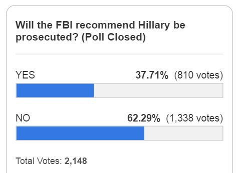 http://legalinsurrection.com/2016/07/will-fbi-recommend-prosecuting-hillary-reader-poll/