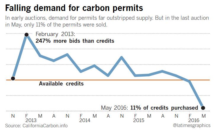 LI #83 CA Climate Change Carbon Permit Sales