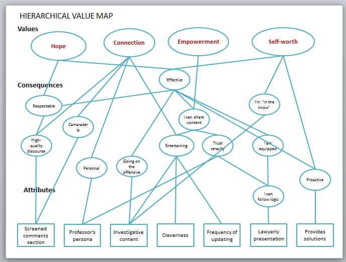Legal Insurrection Research - Slide - Hierarchichal Value Map