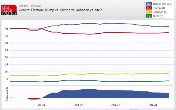 RCP Presidential Polling Trend Clinton v Trump v Johnson v Stein 8-24-2016