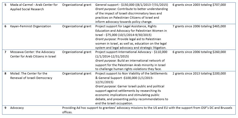 Soros Funding Anti Israel groups 2