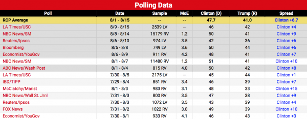 donald trump hillary clinton polling august 2016 trends bad news