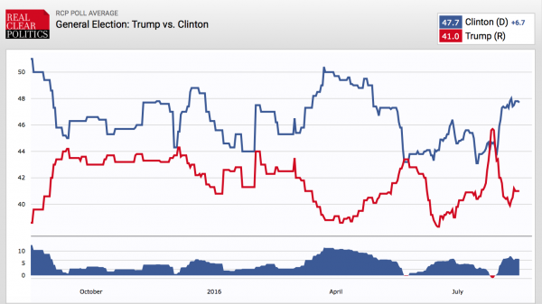 donald trump polling against hillary clinton trends data lose win 2016 post-convention bump