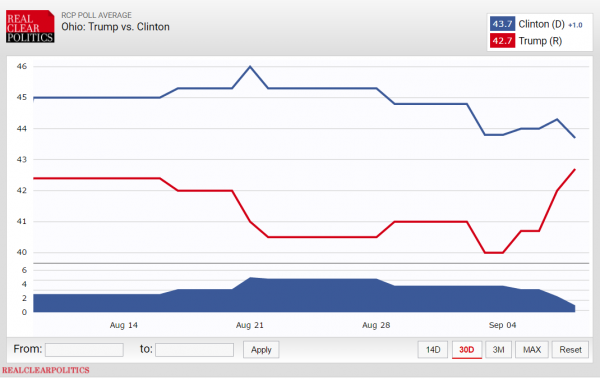 Real Clear Politics Average Polls 9-9-2016 Presidential Ohio