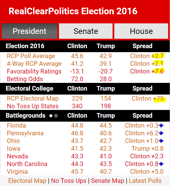Real Clear Politics Average Polls 9-9-2016 Presidential