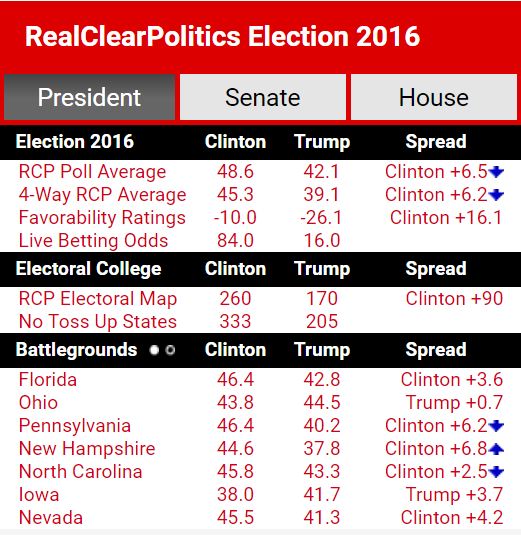 real-clear-politics-presidential-averages-10-18-2016