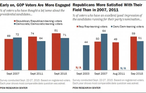pew satisfaction engagement october 2015