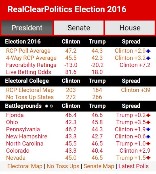 real-clear-politics-polls-11-7-2016